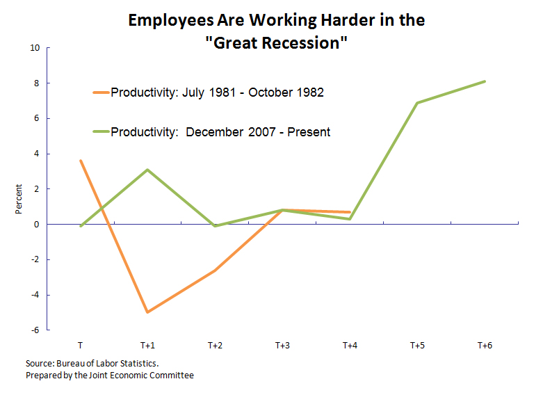 Productivity Increases Since Beginning of Recession in Dec. 2007