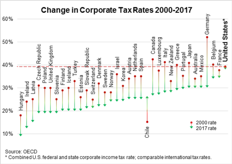 Stagnant U.S. Corporate Tax Rate