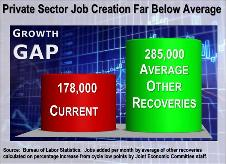 Jobs Gap Average per Month