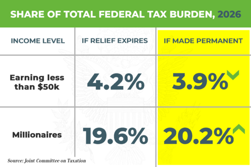 Permanent Tax Relief Even Fairer Ta For The Middle Cl