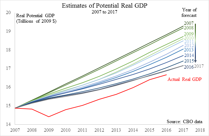 CBO Estimates of Real GDP Growth 2007-2017