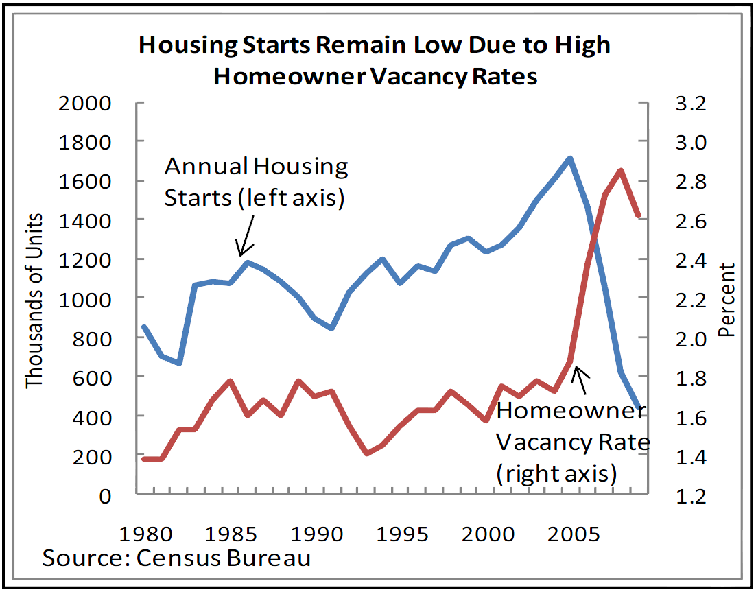 Housing Starts Remain Low Due to High Homeowner Vacancy Rates