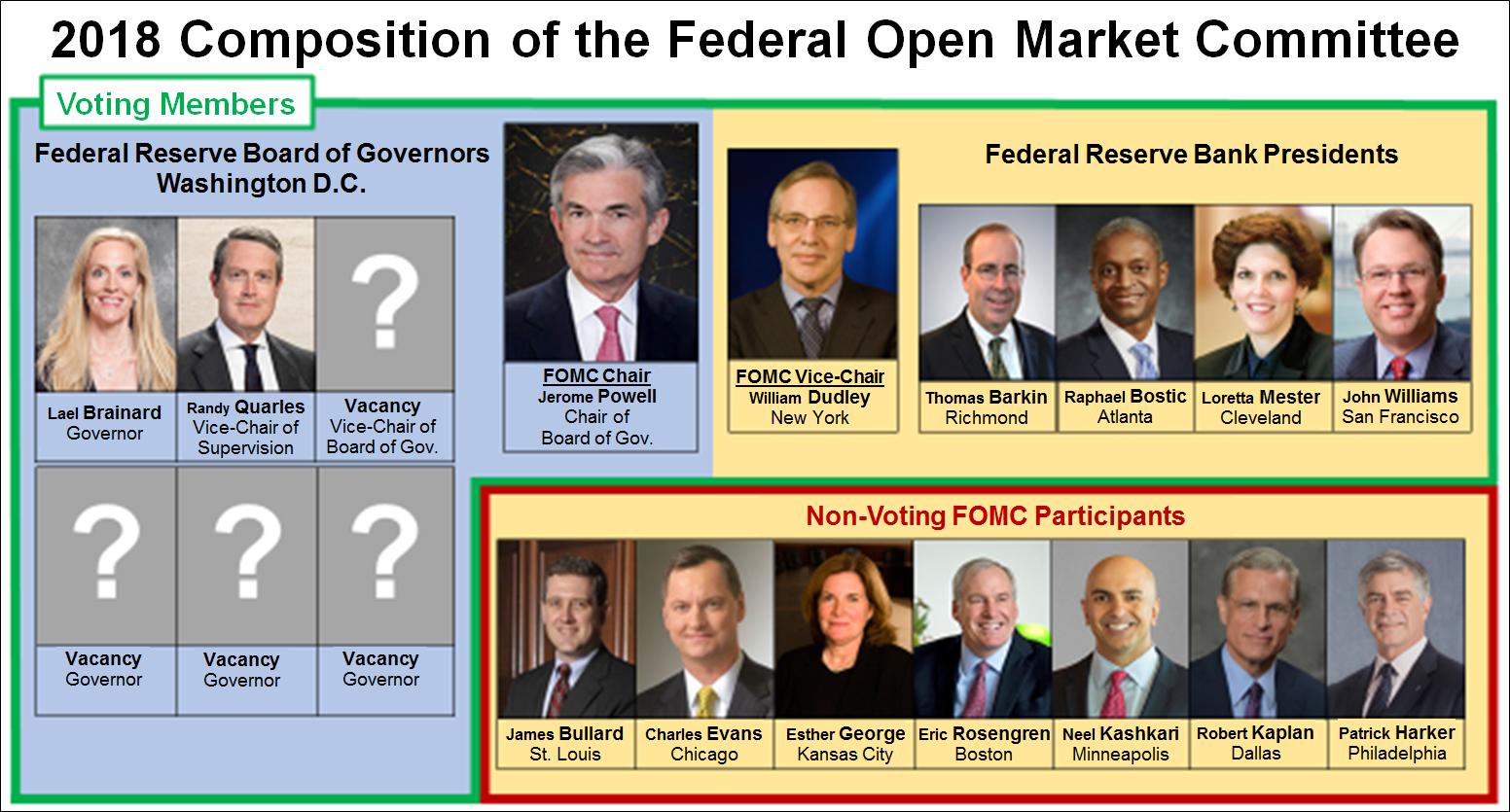FOMC Composition