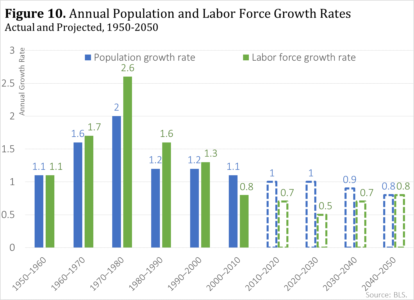 median age of the labor force as detailed by bls is one of the ways to measure the relative youthfulness or elderliness of the population over time - Job Market 2011 Current Future Job Market Trends
