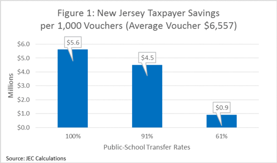 New Jersey Taxpayer Savings per 1,000 Vouchers (Average Voucher $6,557)