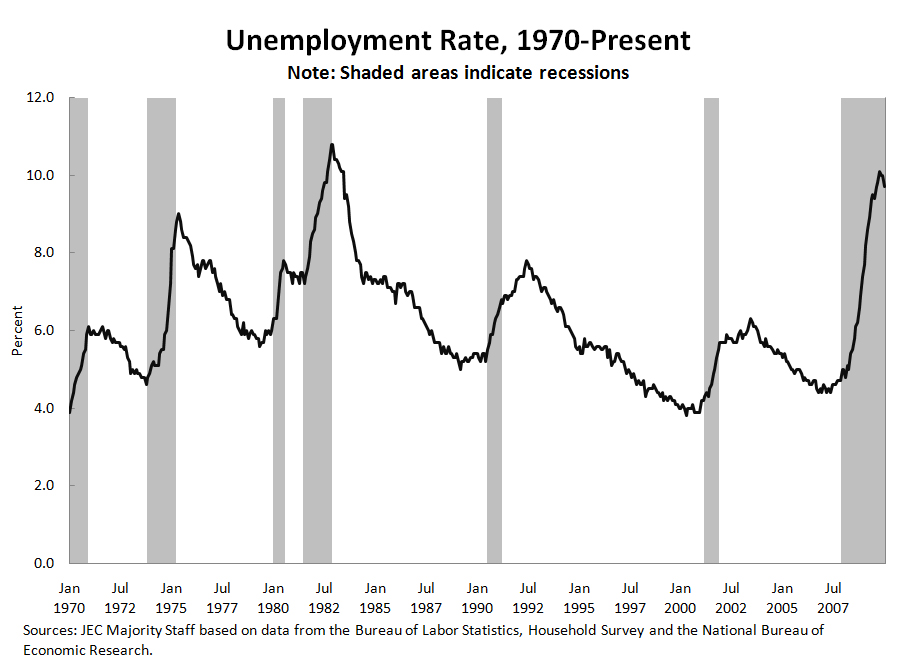 Unemployment Rate from 1970 to Present